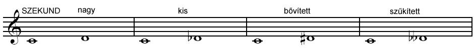 Szekund hangköz